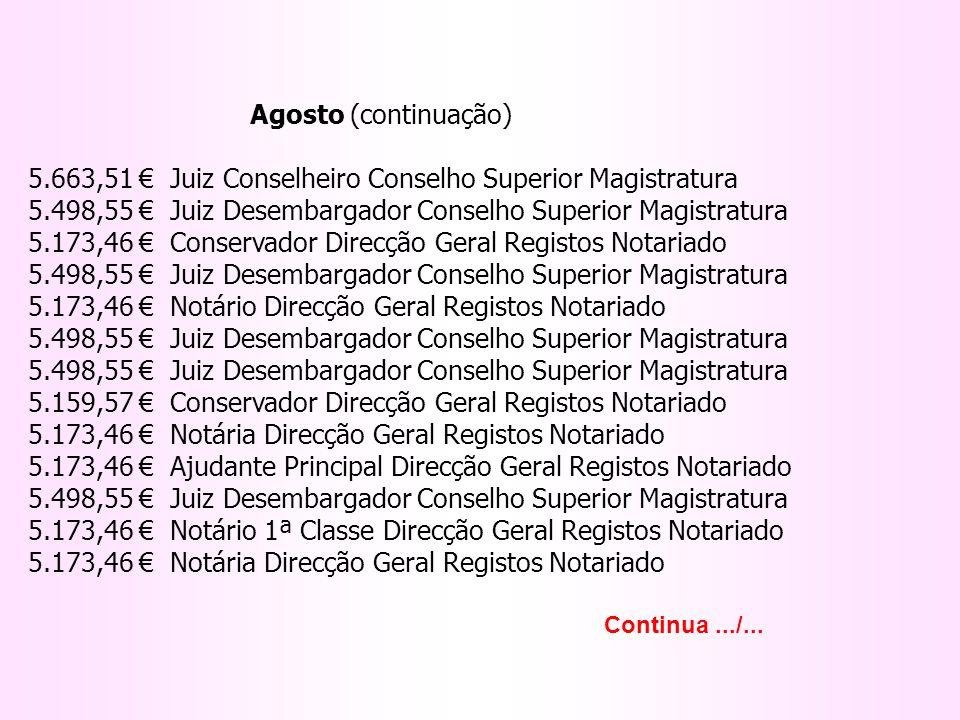 Agosto (continuação) 5.663,51 Juiz Conselheiro Conselho Superior Magistratura 5.498,55 Juiz Desembargador Conselho Superior Magistratura 5.173,46 Cons