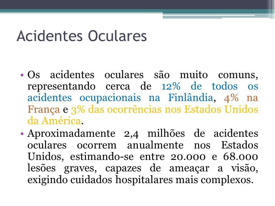 Acidentes Oculares Os acidentes oculares são muito comuns, representando cerca de 12% de todos os acidentes ocupacionais na Finlândia, 4% na França e 3% das ocorrências nos Estados Unidos da América.