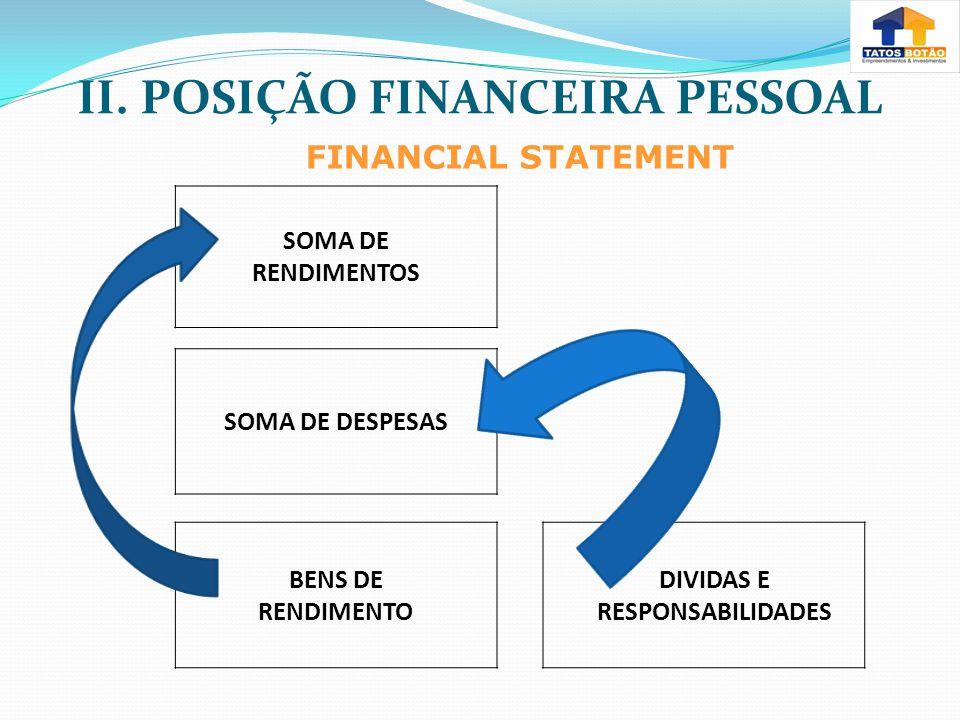 II. POSIÇÃO FINANCEIRA PESSOAL FINANCIAL STATEMENT SOMA DE RENDIMENTOS SOMA DE DESPESAS BENS DE RENDIMENTO DIVIDAS E RESPONSABILIDADES