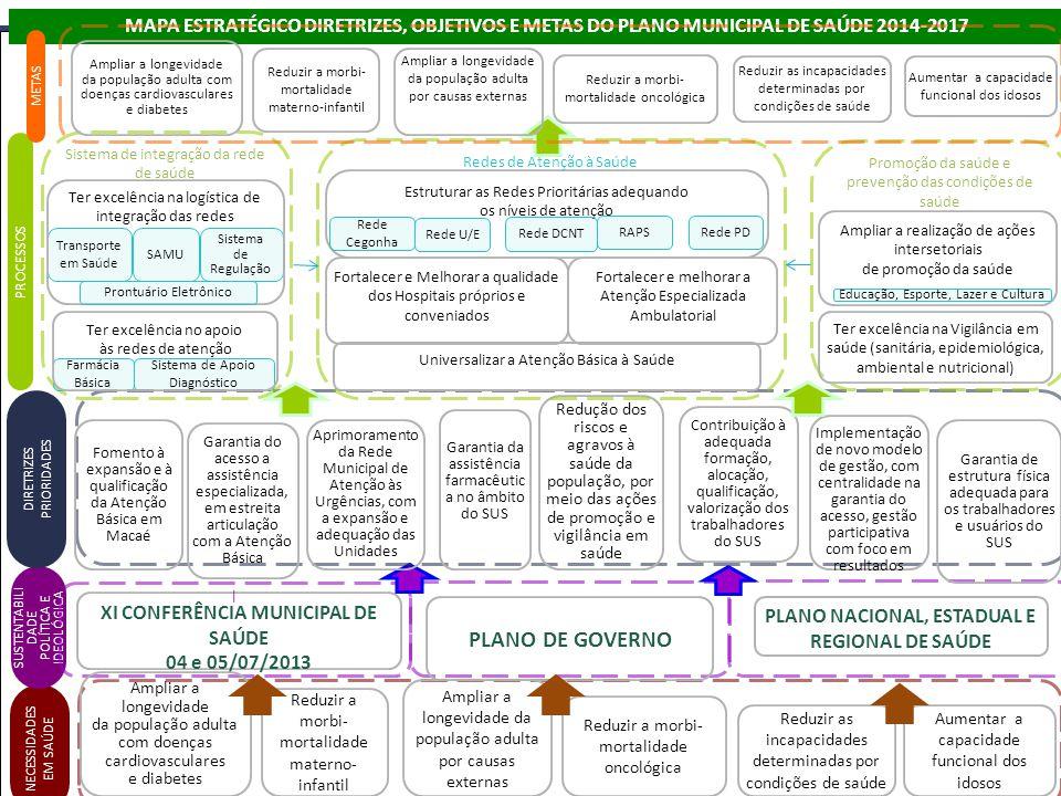 PREFEITURAMUNICIPALMACAÉPREFEITURAMUNICIPALMACAÉ NECESSIDADES EM SAÚDE SUSTENTABILI DADE POLÍTICA E IDEOLÓGICA XI CONFERÊNCIA MUNICIPAL DE SAÚDE 04 e 05/07/2013 I Ampliar a longevidade da população adulta com doenças cardiovasculares e diabetes Aumentar a capacidade funcional dos idosos Reduzir a morbi- mortalidade materno- infantil Reduzir a morbi- mortalidade oncológica Ampliar a longevidade da população adulta por causas externas Reduzir as incapacidades determinadas por condições de saúde PLANO DE GOVERNO PLANO NACIONAL, ESTADUAL E REGIONAL DE SAÚDE DIRETRIZES PRIORIDADES Aprimoramento da Rede Municipal de Atenção às Urgências, com a expansão e adequação das Unidades Redução dos riscos e agravos à saúde da população, por meio das ações de promoção e vigilância em saúde Contribuição à adequada formação, alocação, qualificação, valorização dos trabalhadores do SUS Implementação de novo modelo de gestão, com centralidade na garantia do acesso, gestão participativa com foco em resultados MAPA ESTRATÉGICO DIRETRIZES, OBJETIVOS E METAS DO PLANO MUNICIPAL DE SAÚDE 2014-2017 Fomento à expansão e à qualificação da Atenção Básica em Macaé Garantia do acesso a assistência especializada, em estreita articulação com a Atenção Básica Garantia da assistência farmacêutic a no âmbito do SUS Garantia de estrutura física adequada para os trabalhadores e usuários do SUS Estruturar as Redes Prioritárias adequando os níveis de atenção PROCESSOS Universalizar a Atenção Básica à Saúde Fortalecer e Melhorar a qualidade dos Hospitais próprios e conveniados Rede U/E Sistema de Apoio Diagnóstico Sistema de Regulação Transporte em Saúde Rede Cegonha Rede DCNT Redes de Atenção à Saúde Sistema de integração da rede de saúde Promoção da saúde e prevenção das condições de saúde Ter excelência na logística de integração das redes Farmácia Básica Ter excelência no apoio às redes de atenção Ampliar a realização de ações intersetoriais de promoção da saúde Ter excelência na Vigilância em saúde (san