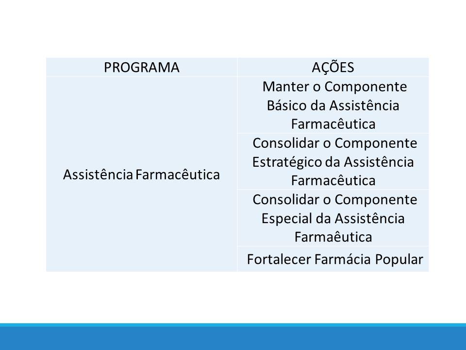 PROGRAMAAÇÕES Assistência Farmacêutica Manter o Componente Básico da Assistência Farmacêutica Consolidar o Componente Estratégico da Assistência Farmacêutica Consolidar o Componente Especial da Assistência Farmaêutica Fortalecer Farmácia Popular