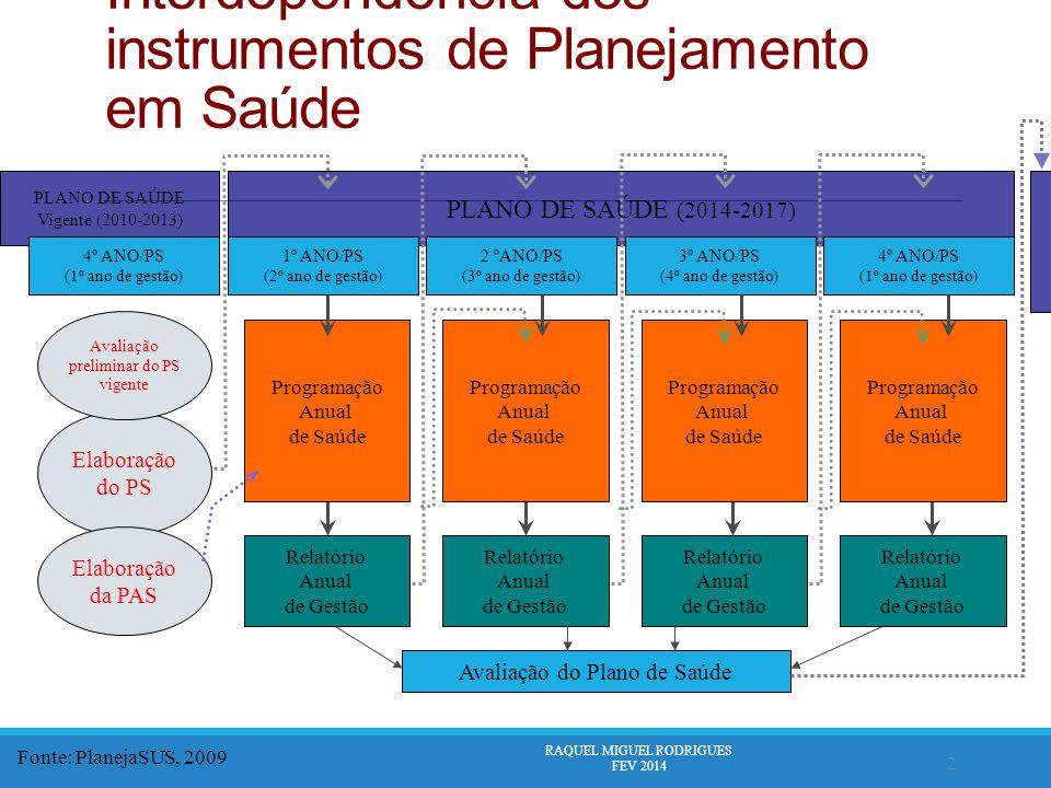 2 Interdependência dos instrumentos de Planejamento em Saúde PLANO DE SAÚDE (2014-2017) 2 ºANO/PS (3º ano de gestão) 3º ANO/PS (4º ano de gestão) 4º ANO/PS (1º ano de gestão) 1º ANO/PS (2º ano de gestão) PLANO DE SAÚDE Vigente (2010-2013) 4º ANO/PS (1º ano de gestão) Elaboração do PS Elaboração da PAS Programação Anual de Saúde Relatório Anual de Gestão Programação Anual de Saúde Programação Anual de Saúde Programação Anual de Saúde Relatório Anual de Gestão Relatório Anual de Gestão Relatório Anual de Gestão Avaliação preliminar do PS vigente Avaliação do Plano de Saúde Fonte: PlanejaSUS, 2009 RAQUEL MIGUEL RODRIGUES FEV 2014