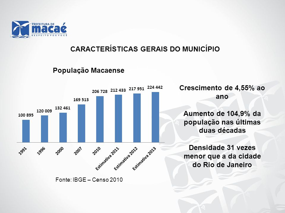 Fonte: IBGE – Censo 2010 População Macaense Crescimento de 4,55% ao ano Aumento de 104,9% da população nas últimas duas décadas Densidade 31 vezes menor que a da cidade do Rio de Janeiro CARACTERÍSTICAS GERAIS DO MUNICÍPIO