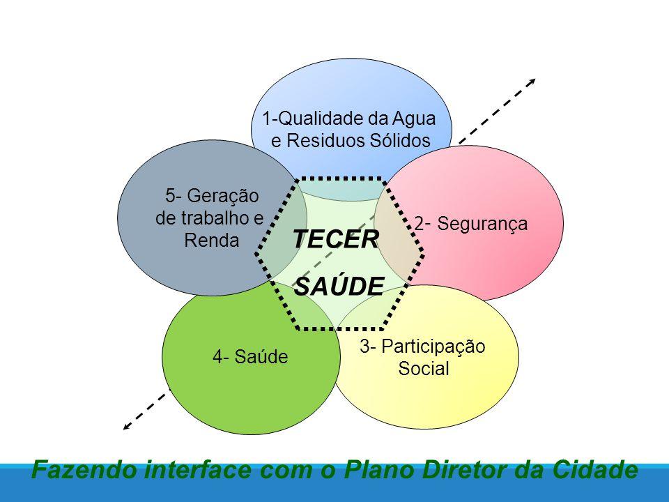 Fazendo interface com o Plano Diretor da Cidade 1-Qualidade da Agua e Residuos Sólidos 2- Segurança 3- Participação Social 4- Saúde 5- Geração de trabalho e Renda TECER SAÚDE