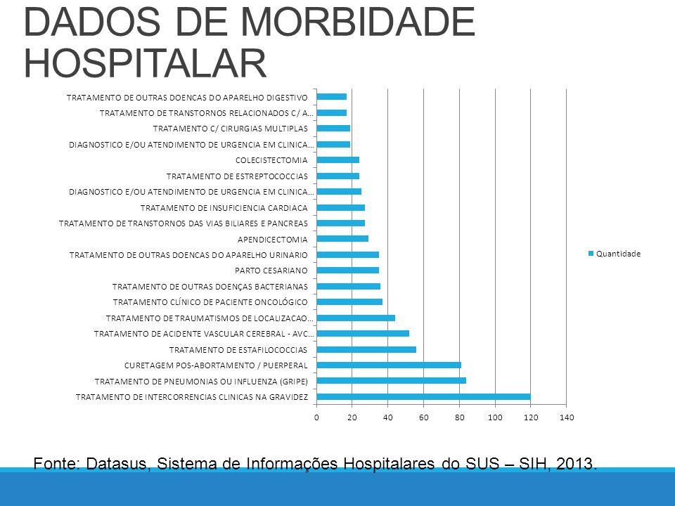 PAINEL INDICADORES DE SAÚDE SELECIONADOS Fonte: Indicadores de transição Pacto-COAP, DATASUS, 2012.