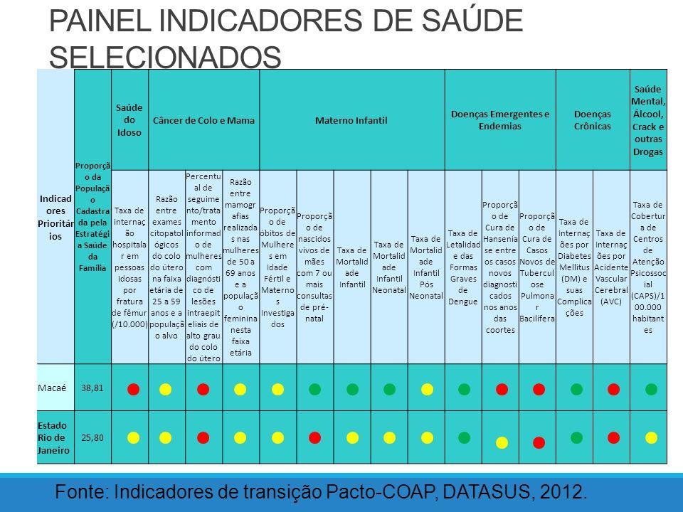 Classificação LocalidadeVermelhaAmarelaVerde Macaé546 Estado do RJ492