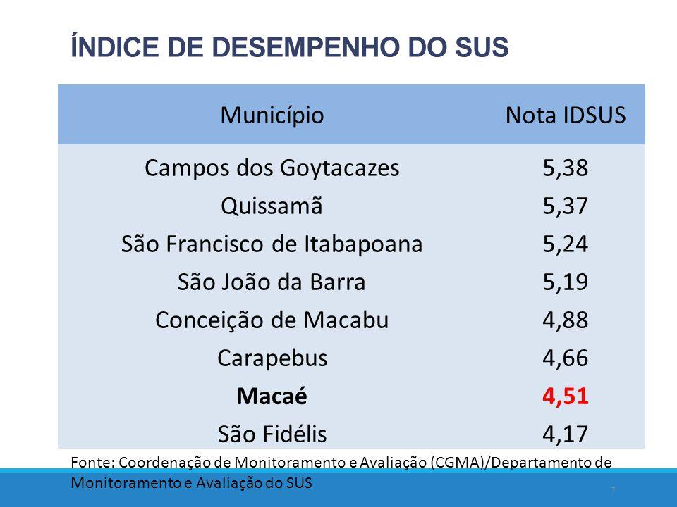 8 Percentual de despesas com pessoal, servi ç os de terceiros e investimentos em rela ç ão a despesa total, em Maca é, nos ú ltimos cinco anos.