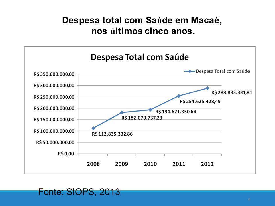9 Despesa total com Sa ú de em Macaé, nos ú ltimos cinco anos.
