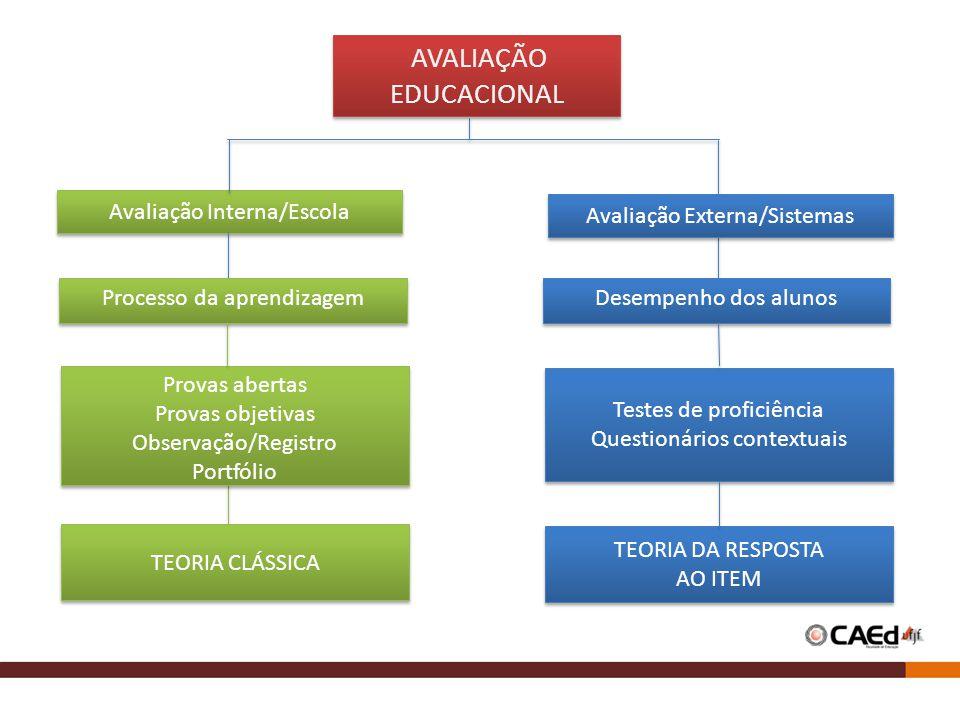 A diferença entre a avaliação interna e externa está principalmente na metodologia e no que podemos fazer com os resultados.