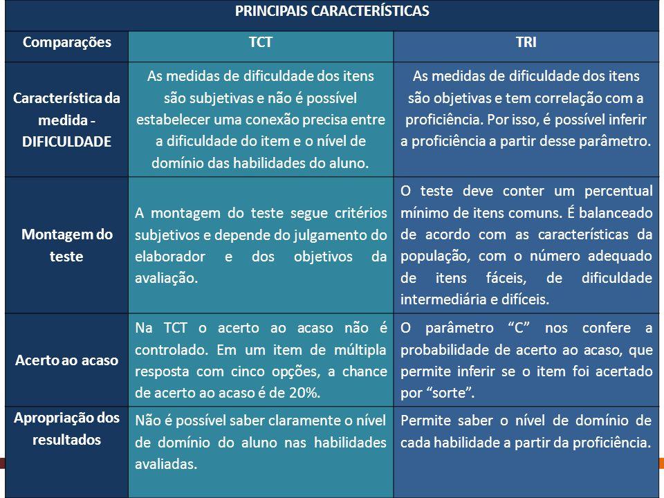 PRINCIPAIS CARACTERÍSTICAS ComparaçõesTCTTRI Característica da medida - DIFICULDADE As medidas de dificuldade dos itens são subjetivas e não é possíve