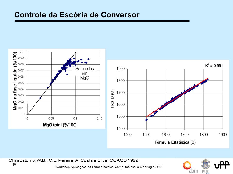 104 Workshop Aplicações da Termodinamica Computacional a Siderurgia 2012 Controle da Escória de Conversor Chrisóstomo, W.B., C.L. Pereira, A. Costa e
