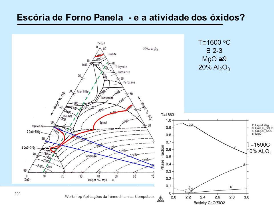 105 Workshop Aplicações da Termodinamica Computacional a Siderurgia 2012 Escória de Forno Panela - e a atividade dos óxidos? T 1600 o C B 2-3 MgO 9 20