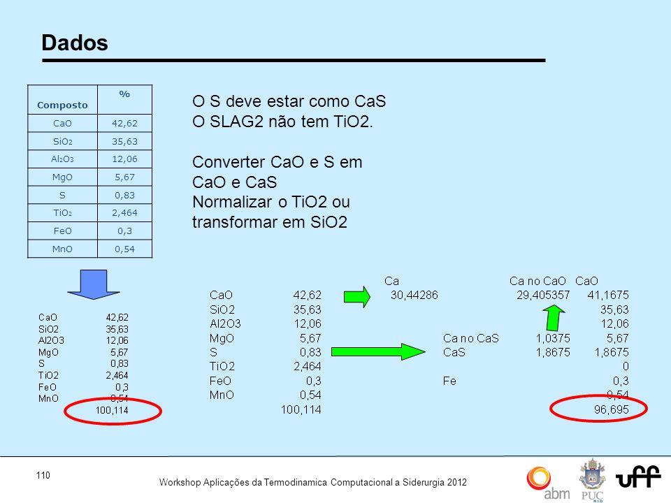 110 Workshop Aplicações da Termodinamica Computacional a Siderurgia 2012 Dados Composto % CaO42,62 SiO 2 35,63 Al 2 O 3 12,06 MgO5,67 S0,83 TiO 2 2,464 FeO0,3 MnO0,54 O S deve estar como CaS O SLAG2 não tem TiO2.