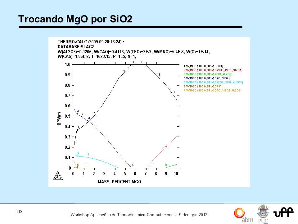 113 Workshop Aplicações da Termodinamica Computacional a Siderurgia 2012 Trocando MgO por SiO2