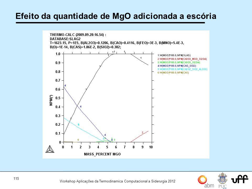 115 Workshop Aplicações da Termodinamica Computacional a Siderurgia 2012 Efeito da quantidade de MgO adicionada a escória