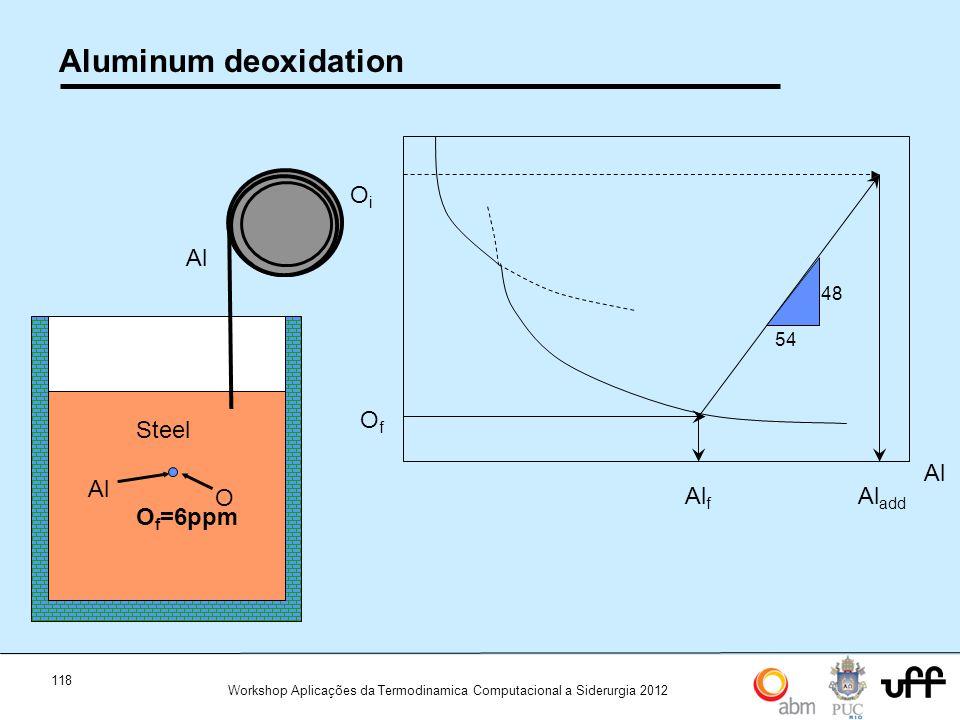 118 Workshop Aplicações da Termodinamica Computacional a Siderurgia 2012 Aluminum deoxidation Steel O i =600 ppm Al O Steel O f =6ppm Al f 54 48 Al ad