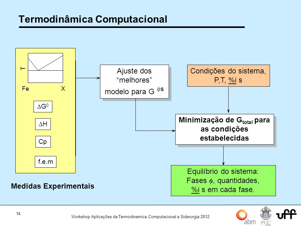 14 Workshop Aplicações da Termodinamica Computacional a Siderurgia 2012 Termodinâmica Computacional Ajuste dos melhores modelo para G s FeX T G 0 H Cp