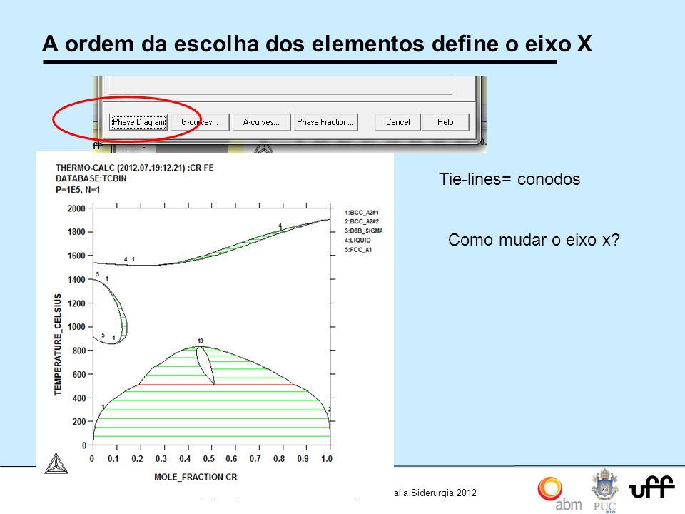 23 Workshop Aplicações da Termodinamica Computacional a Siderurgia 2012 A ordem da escolha dos elementos define o eixo X Tie-lines= conodos Como mudar o eixo x?