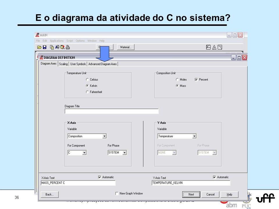 36 Workshop Aplicações da Termodinamica Computacional a Siderurgia 2012 E o diagrama da atividade do C no sistema?
