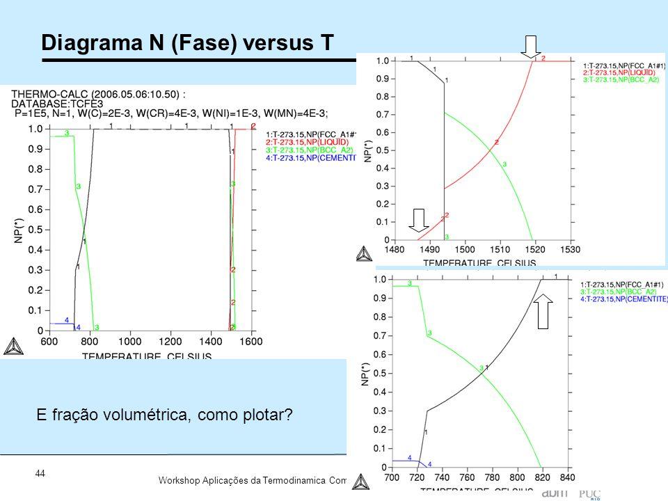 44 Workshop Aplicações da Termodinamica Computacional a Siderurgia 2012 Diagrama N (Fase) versus T E fração volumétrica, como plotar?