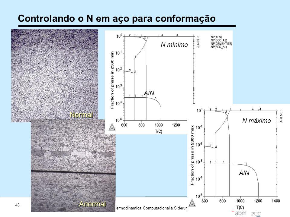 46 Workshop Aplicações da Termodinamica Computacional a Siderurgia 2012 Controlando o N em aço para conformaçãoNormal Anormal N mínimo AlN N máximo Al