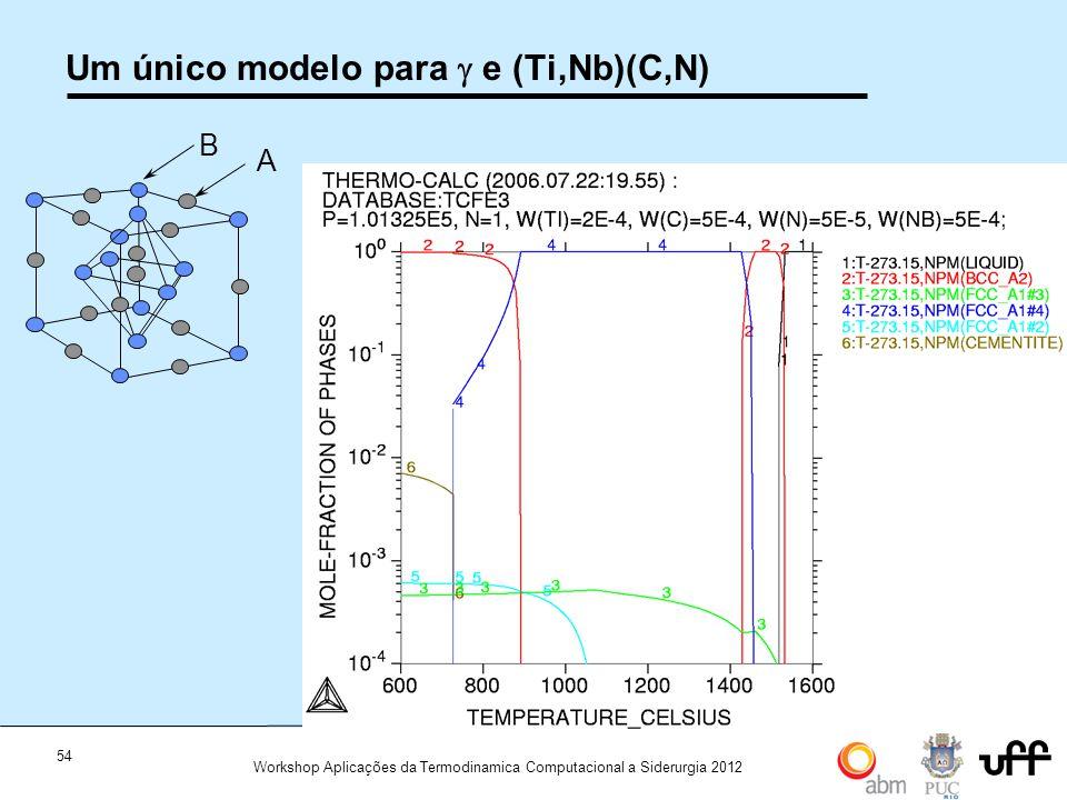 54 Workshop Aplicações da Termodinamica Computacional a Siderurgia 2012 A B Um único modelo para e (Ti,Nb)(C,N)
