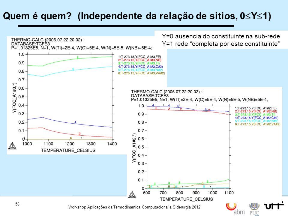 56 Workshop Aplicações da Termodinamica Computacional a Siderurgia 2012 Quem é quem? (Independente da relação de sitios, 0 Y 1) Y=0 ausencia do consti