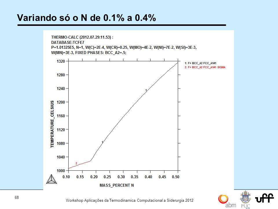 68 Workshop Aplicações da Termodinamica Computacional a Siderurgia 2012 Variando só o N de 0.1% a 0.4%