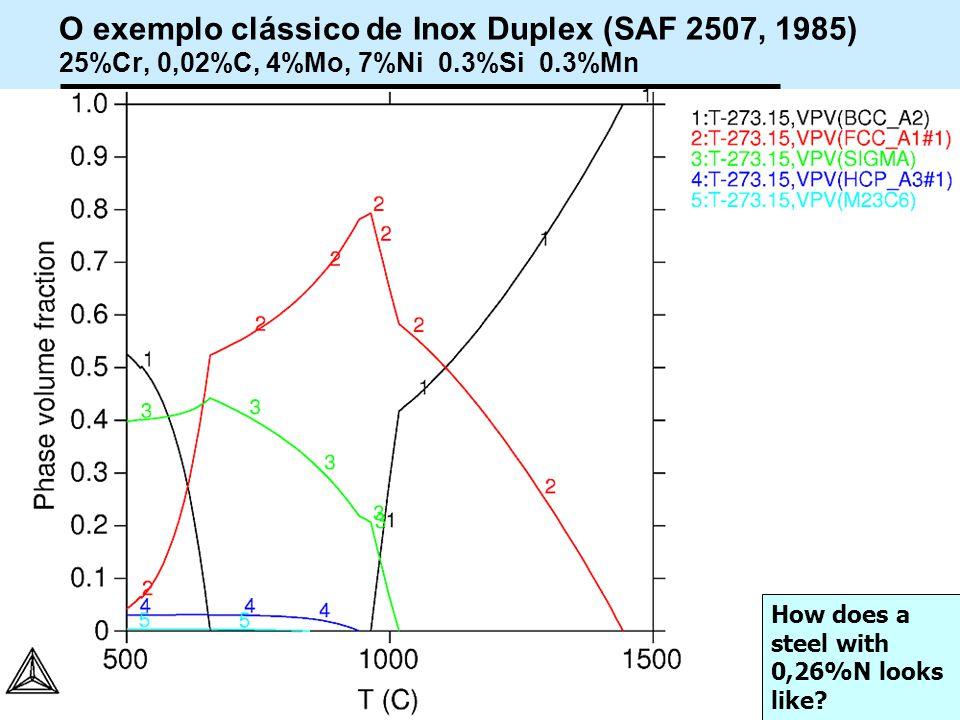 72 Workshop Aplicações da Termodinamica Computacional a Siderurgia 2012 O exemplo clássico de Inox Duplex (SAF 2507, 1985) 25%Cr, 0,02%C, 4%Mo, 7%Ni 0