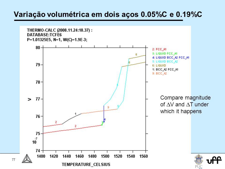 77 Workshop Aplicações da Termodinamica Computacional a Siderurgia 2012 Variação volumétrica em dois aços 0.05%C e 0.19%C Compare magnitude of V and T under which it happens