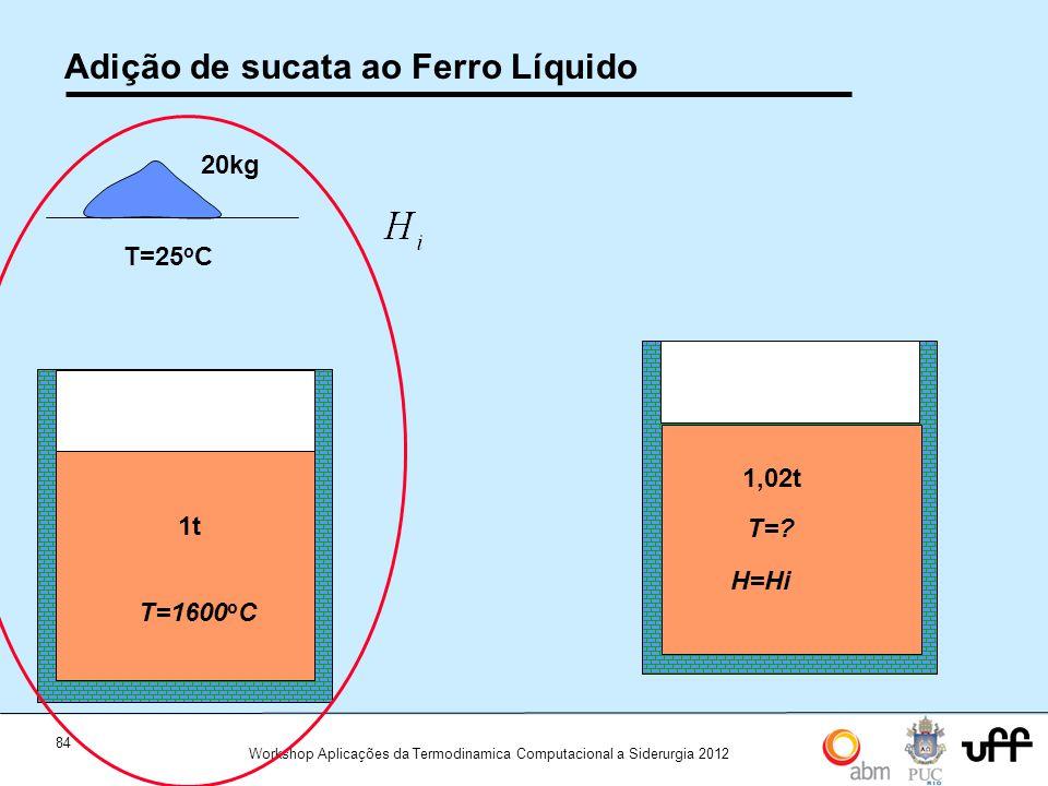 84 Workshop Aplicações da Termodinamica Computacional a Siderurgia 2012 Adição de sucata ao Ferro Líquido Aço 1600 C T=1600T=1600 o C 1t 20kg T=25 o C 1600 C T=.