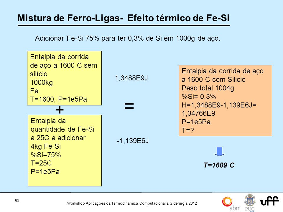 89 Workshop Aplicações da Termodinamica Computacional a Siderurgia 2012 Mistura de Ferro-Ligas- Efeito térmico de Fe-Si Entalpia da corrida de aço a 1600 C sem silício 1000kg Fe T=1600, P=1e5Pa Adicionar Fe-Si 75% para ter 0,3% de Si em 1000g de aço.