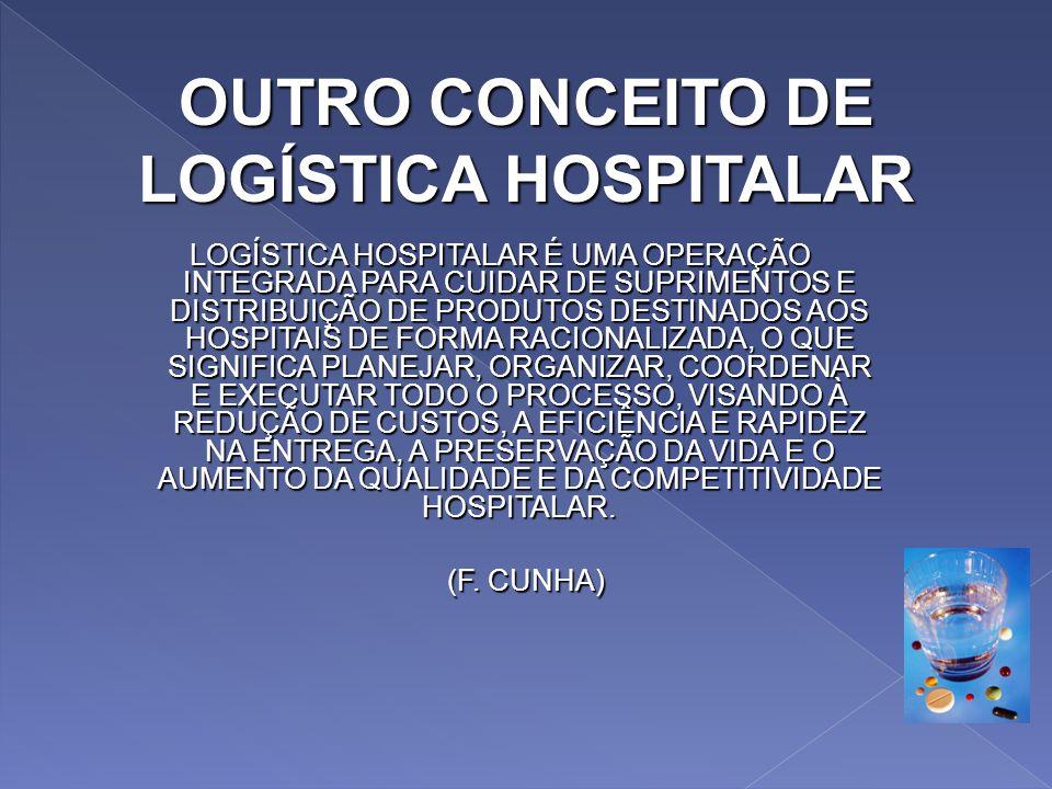 CONCEITO DE LOGÍSTICA HOSPITALAR A LOGÍSTICA HOSPITALAR É O PROCESSO DE GERENCIAR ESTRATEGICAMENTE E RACIONALMENTE A AQUISIÇÃO, MOVIMENTAÇÃO E ARMAZEN