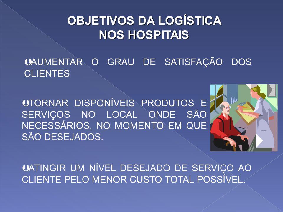 Dispor o produto ou o serviço hospitalar certo, no lugar certo, no tempo certo, e nas condições desejadas, ao mesmo tempo em que se fornece a maior co