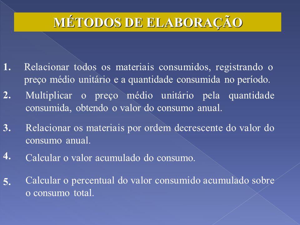 CLASSIFICAÇÃO ABC - CURVA ABC DE CONTROLE DE ESTOQUE CLASSIFICAÇÃO ABC - CURVA ABC DE CONTROLE DE ESTOQUE RELAÇÃO 80/20 1. CONCEITO A TÉCNICA SELETIVA