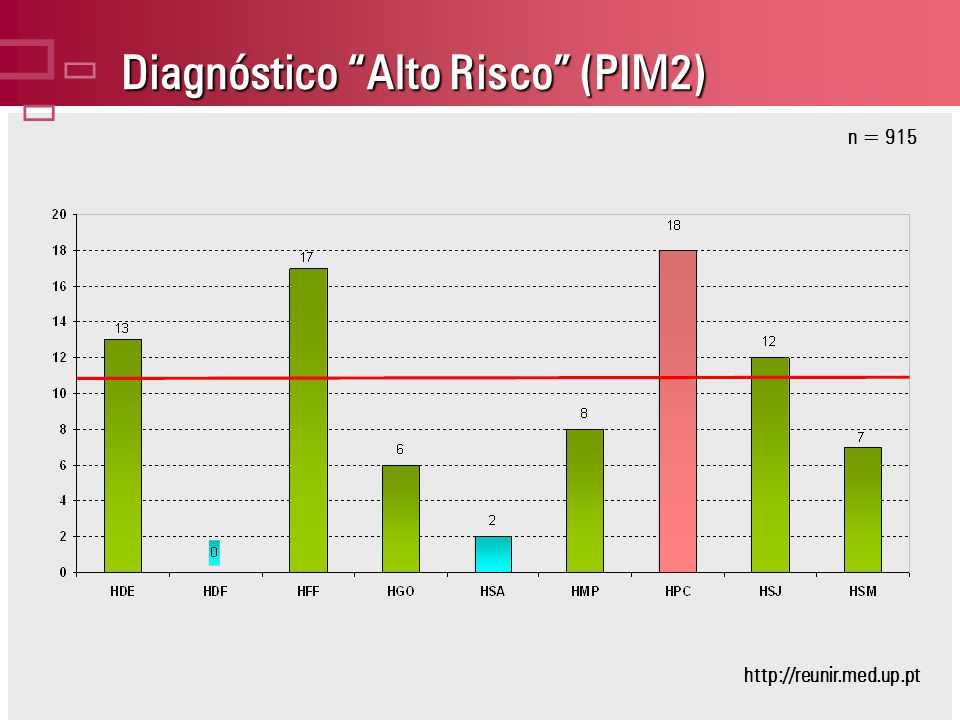 Diagnóstico Alto Risco (PIM2) n = 915 http://reunir.med.up.pt