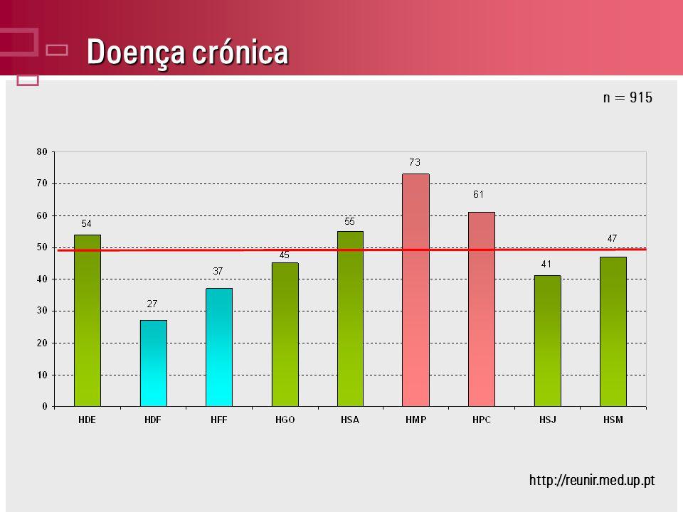 Doença crónica n = 915 http://reunir.med.up.pt