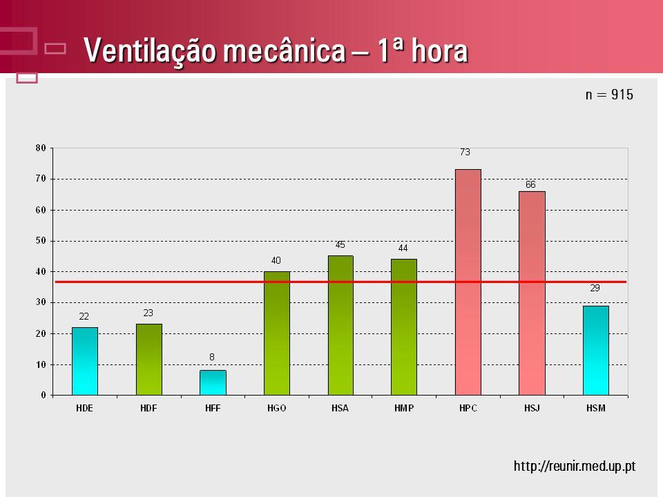 Ventilação mecânica – 1ª hora n = 915 http://reunir.med.up.pt