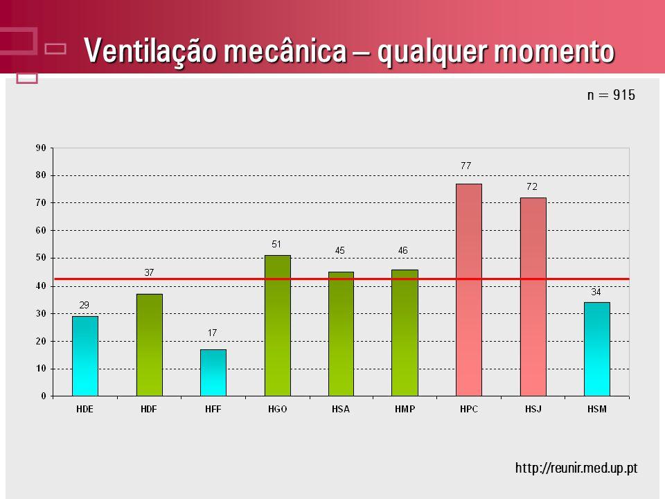Ventilação mecânica – qualquer momento n = 915 http://reunir.med.up.pt