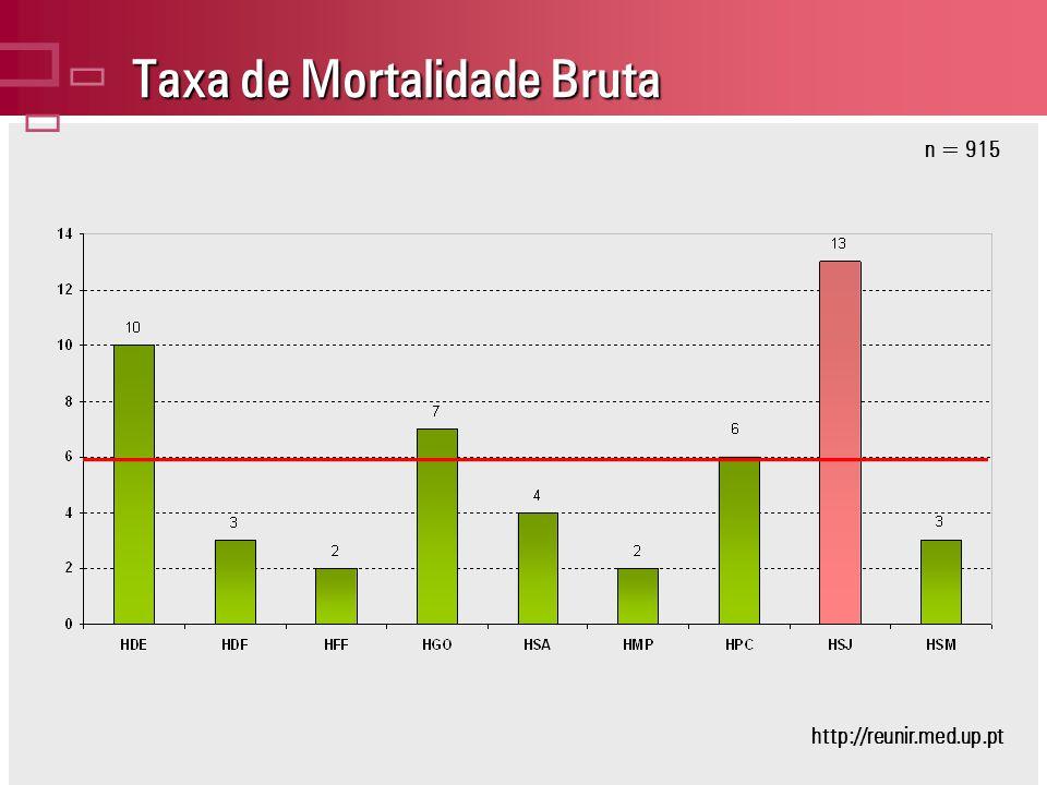 Taxa de Mortalidade Bruta n = 915 http://reunir.med.up.pt
