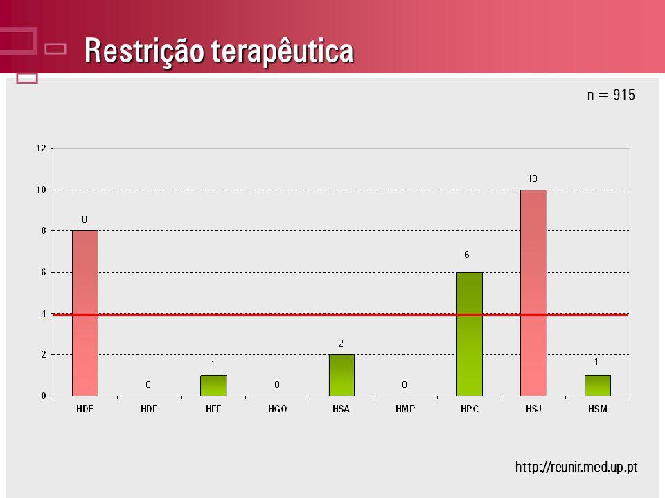 Restrição terapêutica n = 915 http://reunir.med.up.pt
