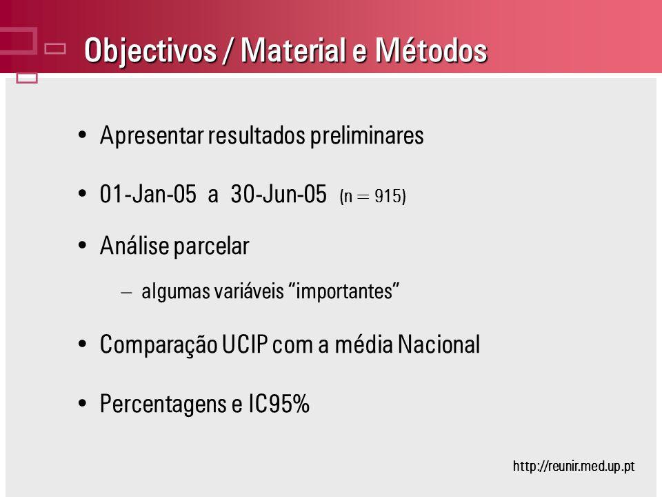 Objectivos / Material e Métodos Apresentar resultados preliminares 01-Jan-05 a 30-Jun-05 (n = 915) Análise parcelar –algumas variáveis importantes Comparação UCIP com a média Nacional Percentagens e IC95% http://reunir.med.up.pt