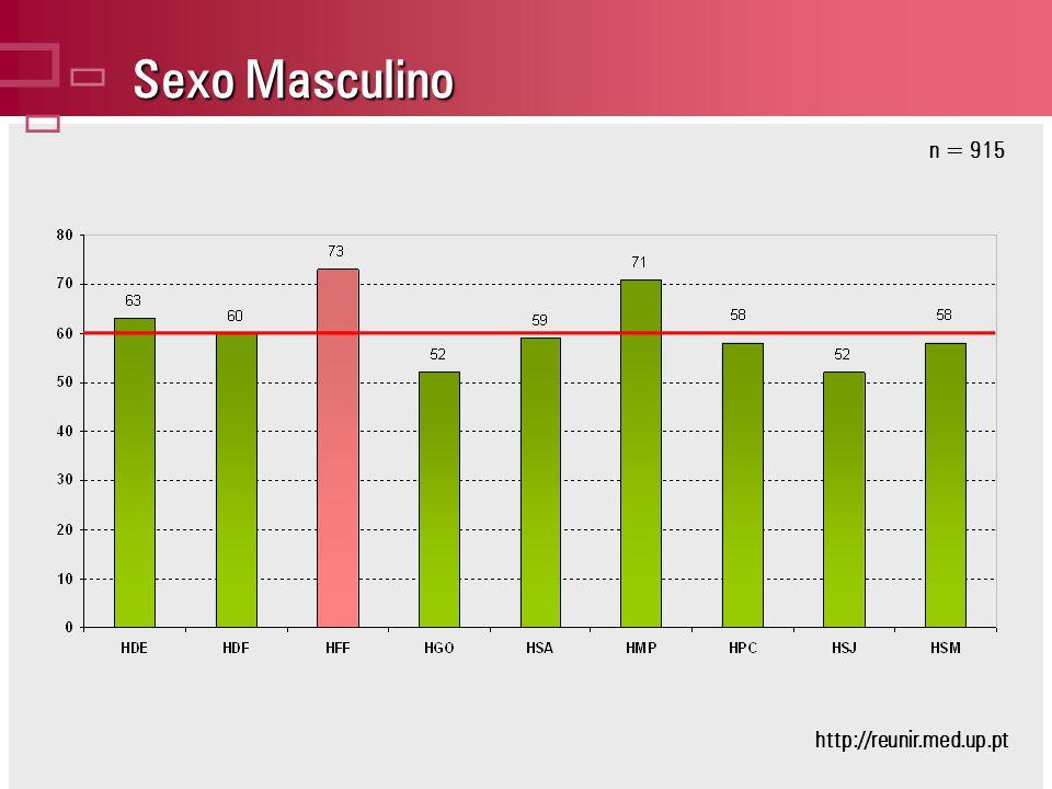 Sexo Masculino n = 915 http://reunir.med.up.pt
