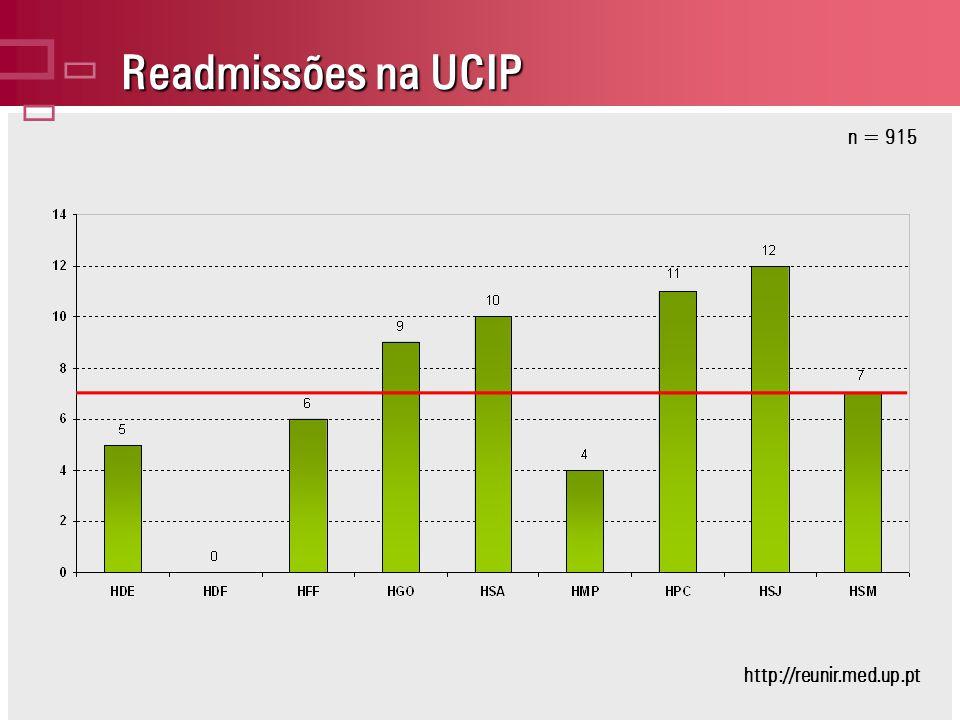 Readmissões na UCIP n = 915 http://reunir.med.up.pt
