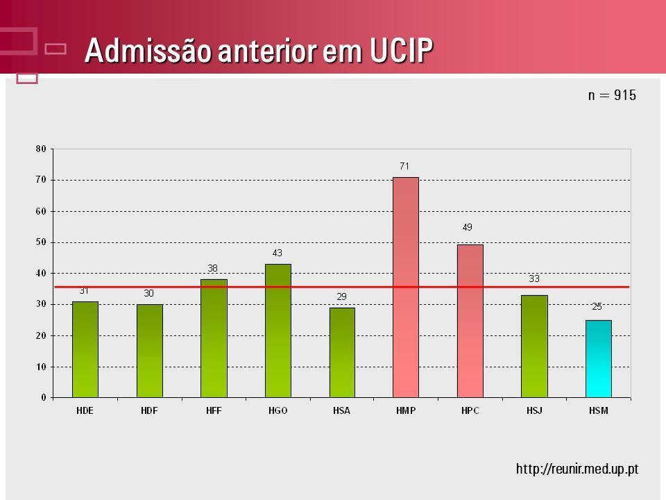 Admissão anterior em UCIP n = 915 http://reunir.med.up.pt
