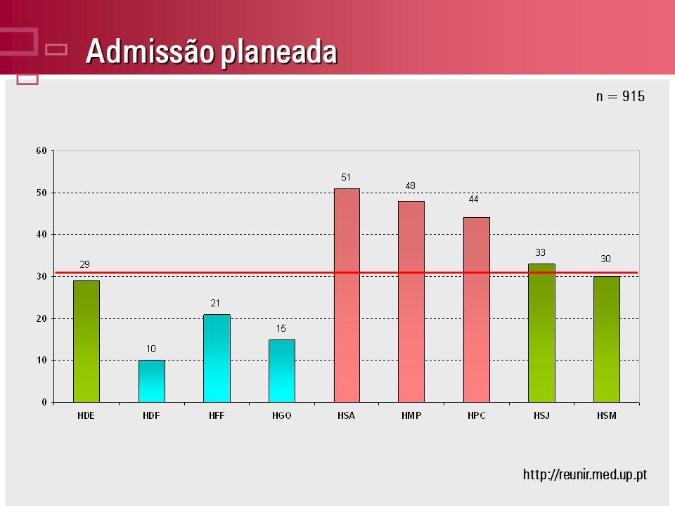 Admissão planeada n = 915 http://reunir.med.up.pt