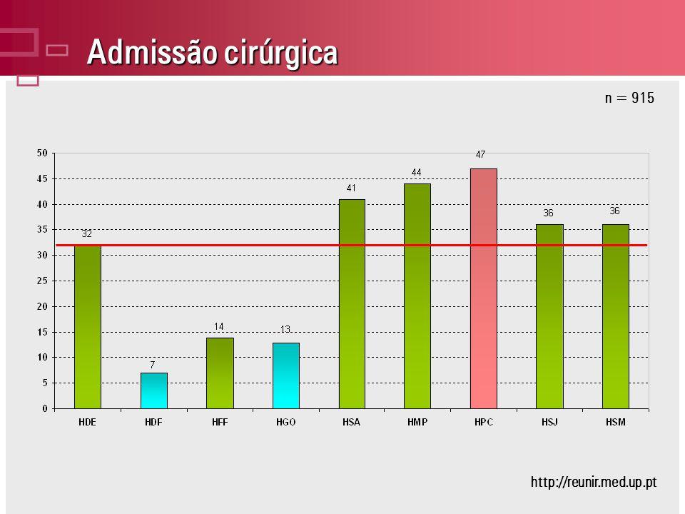 Admissão cirúrgica n = 915 http://reunir.med.up.pt