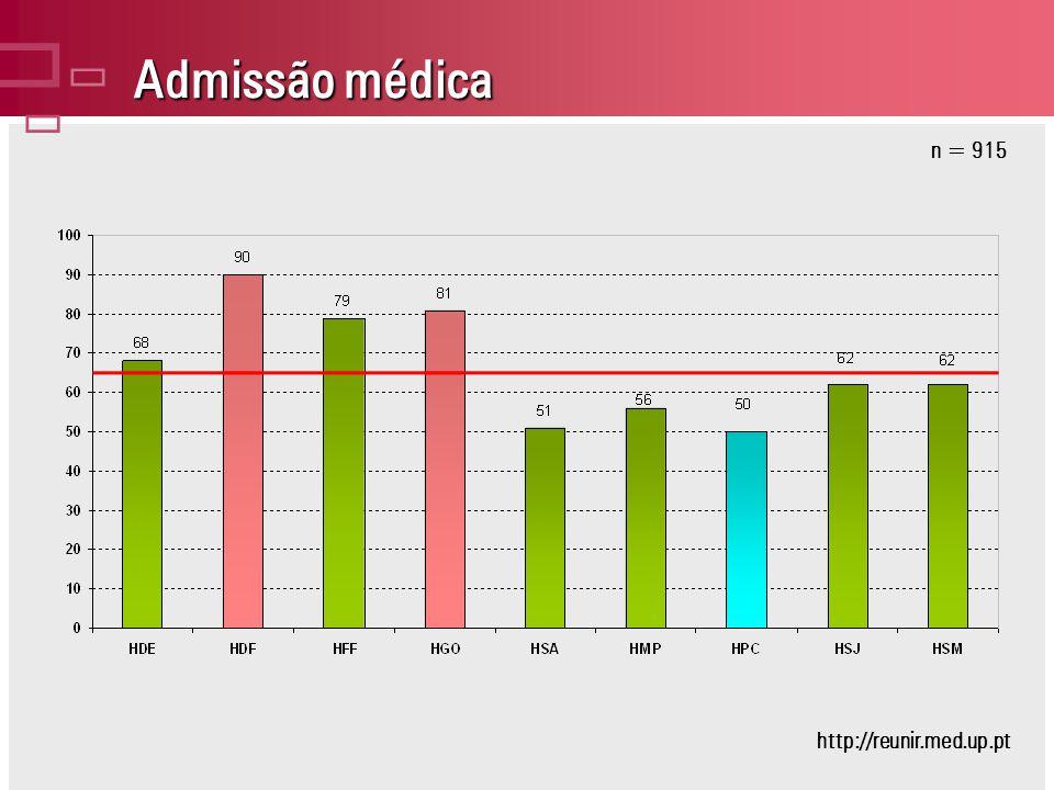 Admissão médica n = 915 http://reunir.med.up.pt