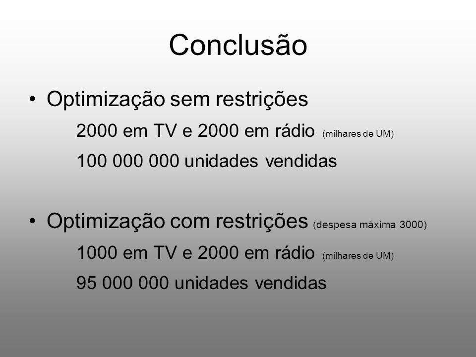 Conclusão Optimização sem restrições 2000 em TV e 2000 em rádio (milhares de UM) 100 000 000 unidades vendidas Optimização com restrições (despesa máxima 3000) 1000 em TV e 2000 em rádio (milhares de UM) 95 000 000 unidades vendidas
