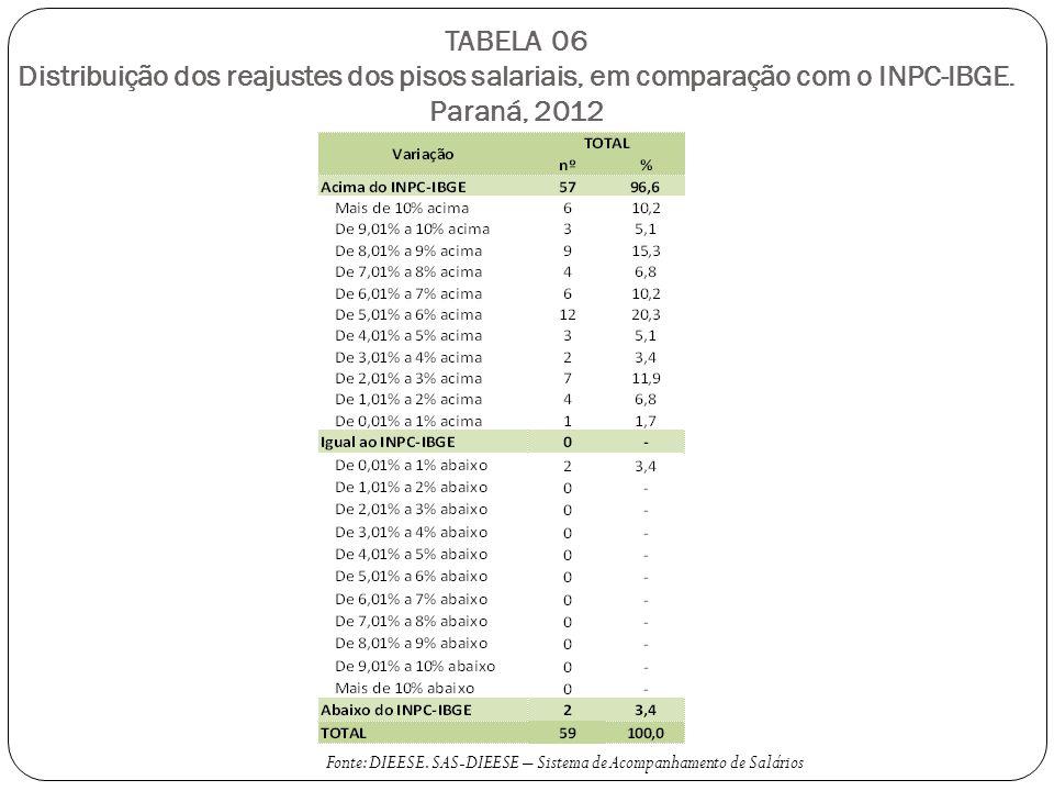 TABELA 06 Distribuição dos reajustes dos pisos salariais, em comparação com o INPC-IBGE.